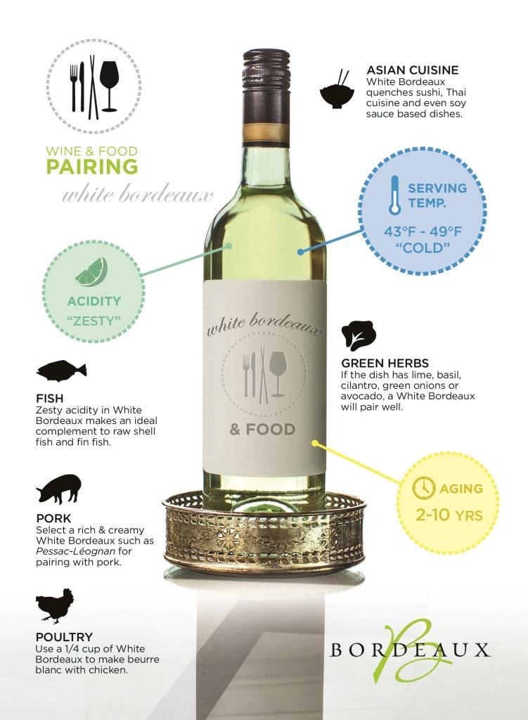 Bordeaux Wine Council Infographic